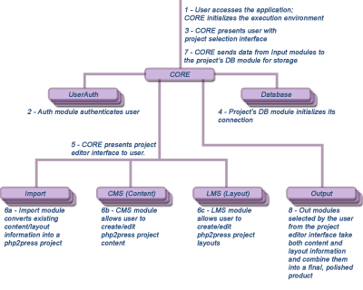 An overview of the php2press project workflow.